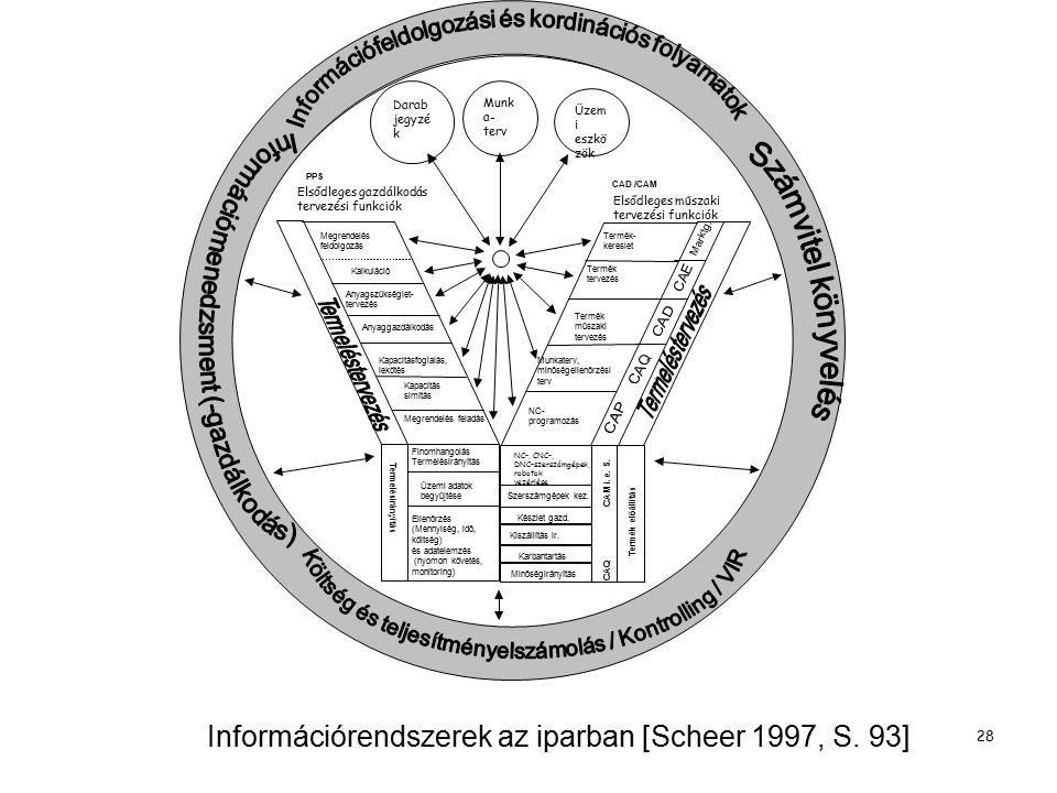 Információrendszerek az iparban [Scheer 1997, S. 93]